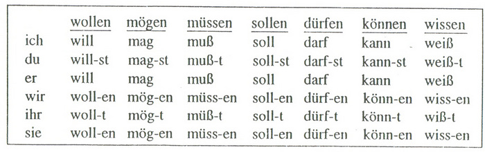 Таким образом вы изучаете язык углубленно что делает ваши знания устойчивыми.