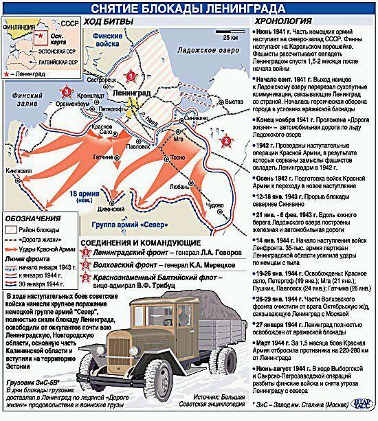 http://img.liveinternet.ru/images/attach/2/5364/5364234_Blokada_Leningrada.jpg
