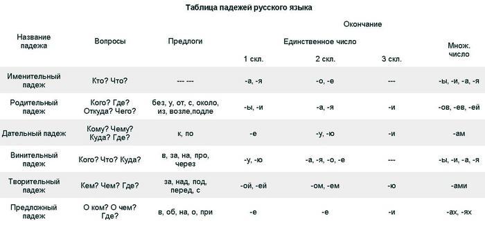 Таблицы падежей.JPG (700x329, 27Kb)