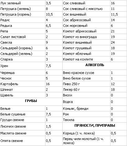 Рецепт Первых Блюд Кремлевской Диеты