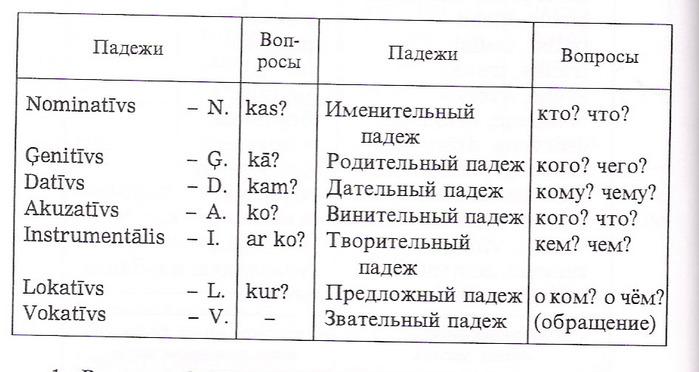 Скачать таблица падежей русского