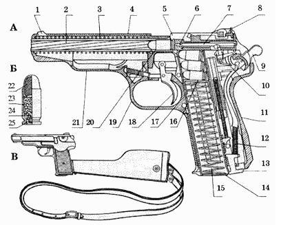 Пистолет (фр. pistolet, от чешск.píšťala - пищаль, дудка) - ручное...