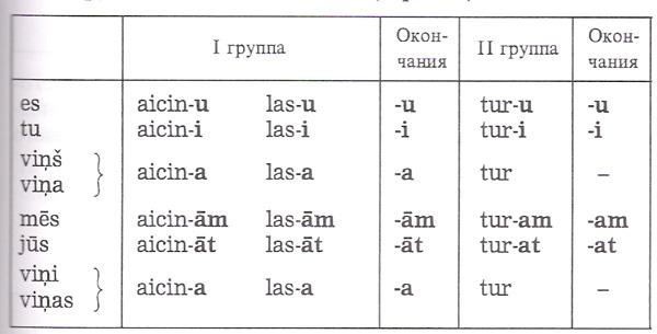 Как сделать глагол по спряжении
