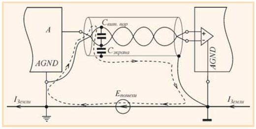 Рис. 21.  Пример неправильного (со стороны приёмника сигнала) заземления экрана кабеля.
